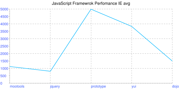 JavaScript Framework Perfomance IE average
