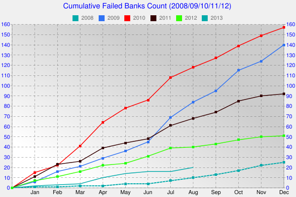 Cumulative Bank Failures in 2008-2013