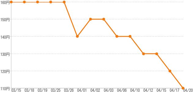 卸売価格の推移 かぼちゃ