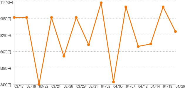 卸売価格の推移 ストック