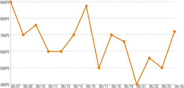 卸売価格の推移 赤がれい