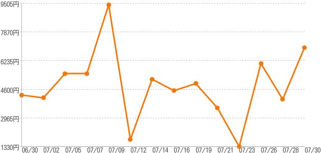 卸売価格の推移 スターチス