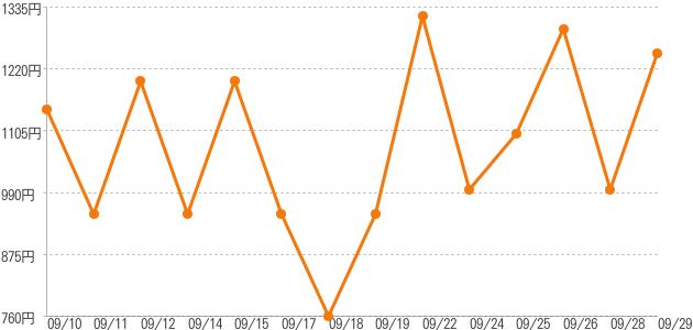 卸売価格の推移 アスパラカス