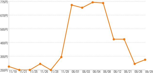 卸売価格の推移 ゴールデンデリシャス