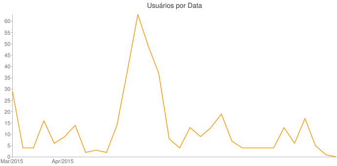 Usuários por Data