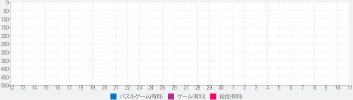 In The Dog Houseのランキング推移