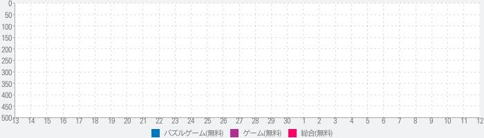 【新幹線神経衰弱】しんかんせん えあわせ【電車】のランキング推移