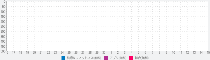 Foodvisor: Calorie Counter, Food Diary & Diet Planのランキング推移