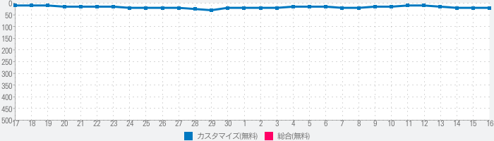 Xperia Transfer Mobileのランキング推移