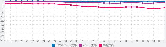 ナンプレ - o(≧ω≦)o大人気無料数独アプリ!のランキング推移