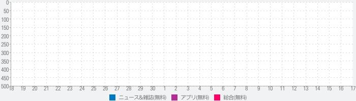 ブログまとめ for ポケモントレーナーズのランキング推移