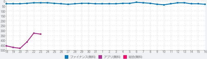 青山QCMアプリのランキング推移