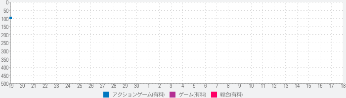 7 Days Survival: Forestのランキング推移
