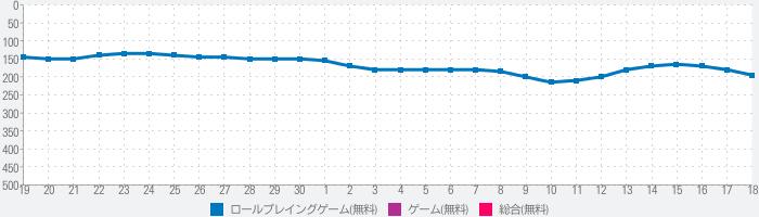 エイリアンのたまご(エリたま)【新感覚!ふるふる交配RPG】のランキング推移
