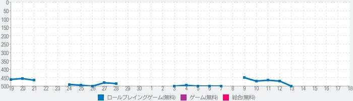 ダンジョン雛ちゃんズ 【東方RPG】のランキング推移