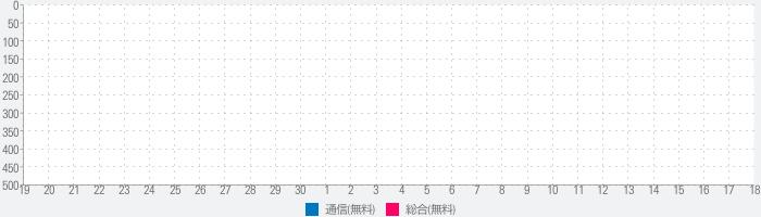 (2011年夏モデル以前向け)災害用キットのランキング推移