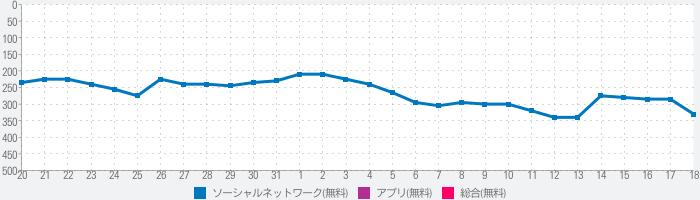 青森放送アプリのランキング推移