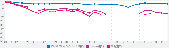 THE LAST REMNANT Remasteredのランキング推移