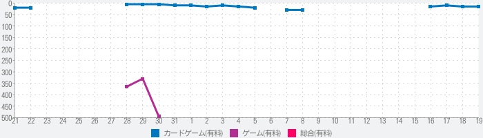 The Game!のランキング推移