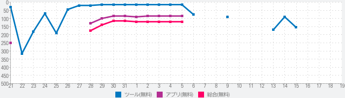 Android Accessibility Suiteのランキング推移