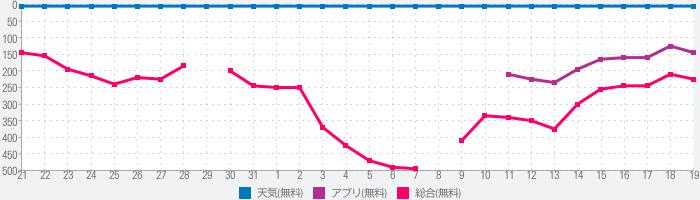 tenki.jp 現在地の天気・気温と雨雲がわかるアプリ。気象予報士の解説付きのランキング推移