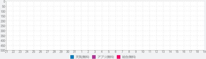 日本の緊急地震速報のランキング推移