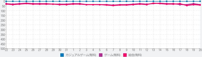 ゲーム発展国++のランキング推移