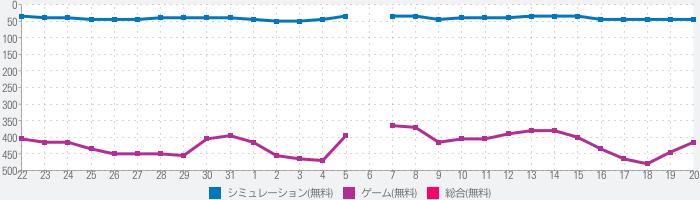 イケメン戦国 時をかける恋 乙女・恋愛ゲームのランキング推移