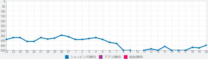 Gmarket Global [日本語]のランキング推移