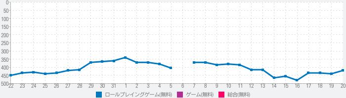 【MMORPG】暁のエピカ -Union Brave-のランキング推移