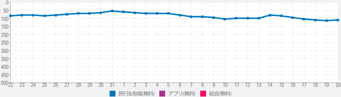 MY 待ち時間 for USJ (非公式)のランキング推移