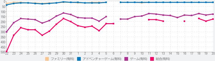 Samorost 3 (サモロスト3)のランキング推移