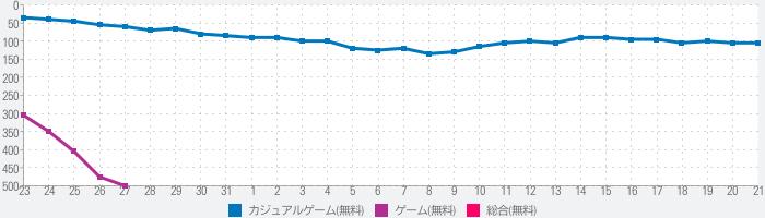 BTS WORLDのランキング推移