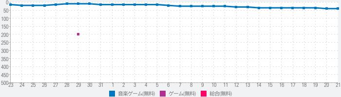beatmania IIDX ULTIMATE MOBILEのランキング推移