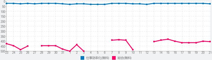 Google 日本語入力のランキング推移