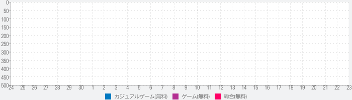 Anti Stress & Mind Relaxing Game - Trajectoryのランキング推移