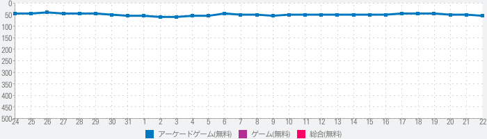 Granny: Chapter Twoのランキング推移