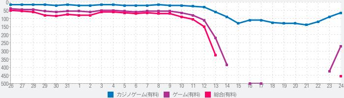 キングパルサー~DOT PULSAR~のランキング推移