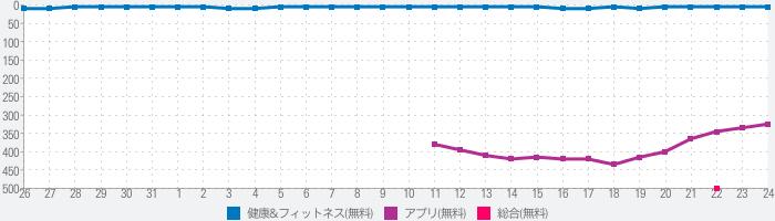 ルナルナ:無料で生理/排卵日予測 生理日管理アプリのランキング推移