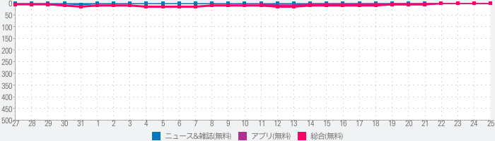 スマートニュース - 無料でニュースや天気・エンタメ・クーポン情報も届く満足度No.1ニュースアプリのランキング推移