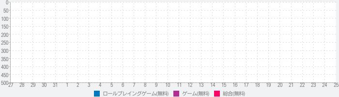 グラディエーターヒーローズアリーナ - 剣闘ゲーム2019のランキング推移
