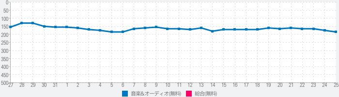 myTuner Radio ラジオ日本, ラジオ  FMのランキング推移