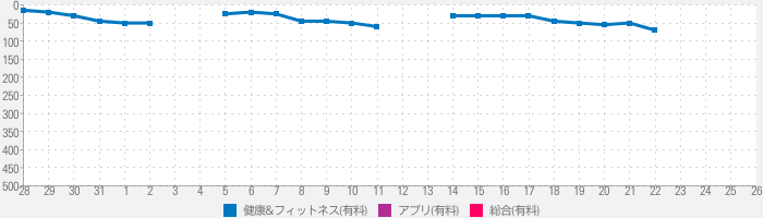 Pupil Distance Meter Pro | Accurate PD measureのランキング推移
