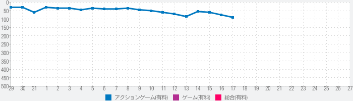 Call of Duty Black Ops Zombiesのランキング推移