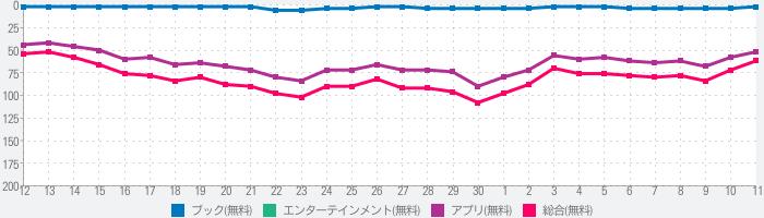 マンガMee-人気の少女漫画が読めるマンガアプリのランキング推移