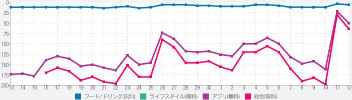スターバックス ジャパン公式モバイルアプリのランキング推移