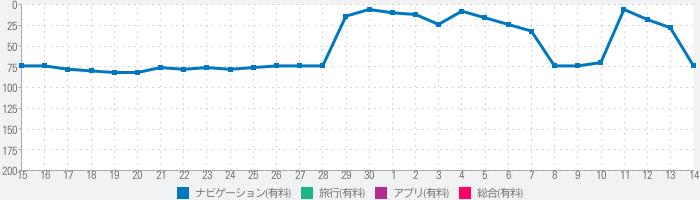横濱時層地図のランキング推移