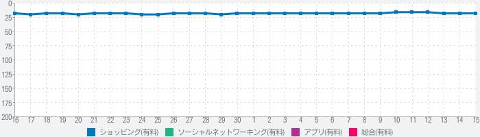 SMS Smileys Emoji Sticker PROのランキング推移