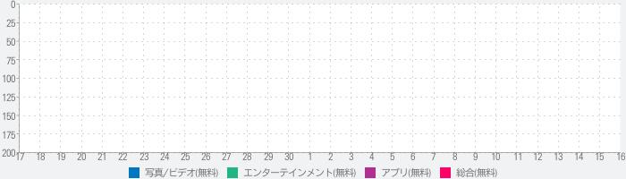 Funimate - ミュージックビデオ編集のランキング推移