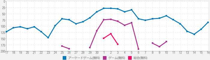 Color Hole 3Dのランキング推移